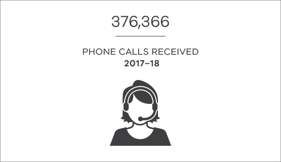 376,366 phone calls received in 2017-18