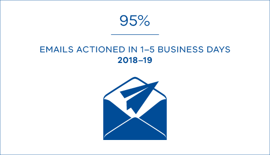 95% emails actioned in 1 to 5 business days in 2018-19