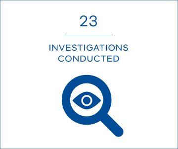 23 investigations conducted