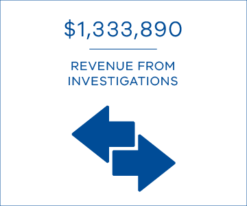 $1,333,890 revenue from investigations