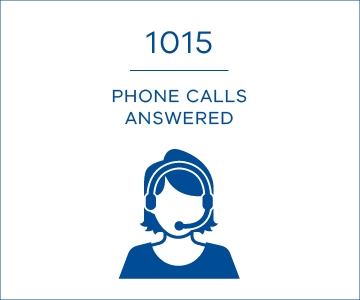1015 phone calls answered